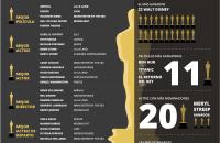 Lista completa de los filmes nominados a Los Premios Oscar