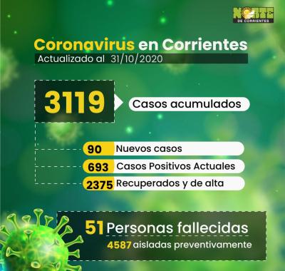 La Provincia sumó 90 casos nuevos de Covid. Capital, Mocoretá y Libres con mayor cantidad