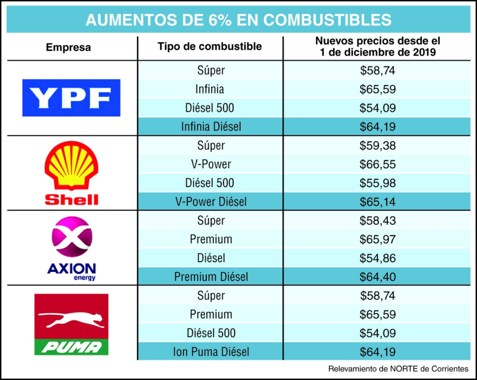aumento combustibles.jpg
