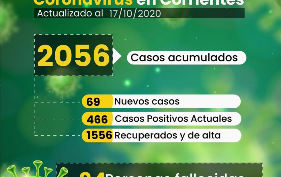 69 contagios de Coronavirus-Covid-19 en las últimas 24 horas en Corrientes